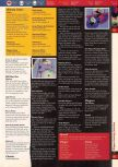 Scan of the walkthrough of Wayne Gretzky's 3D Hockey published in the magazine 64 Solutions 03, page 2